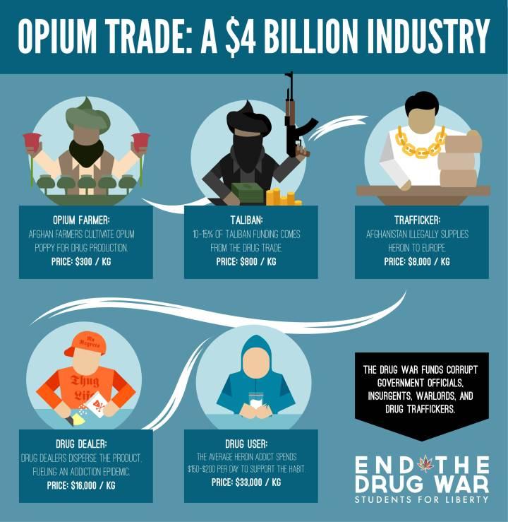 drug war profit
